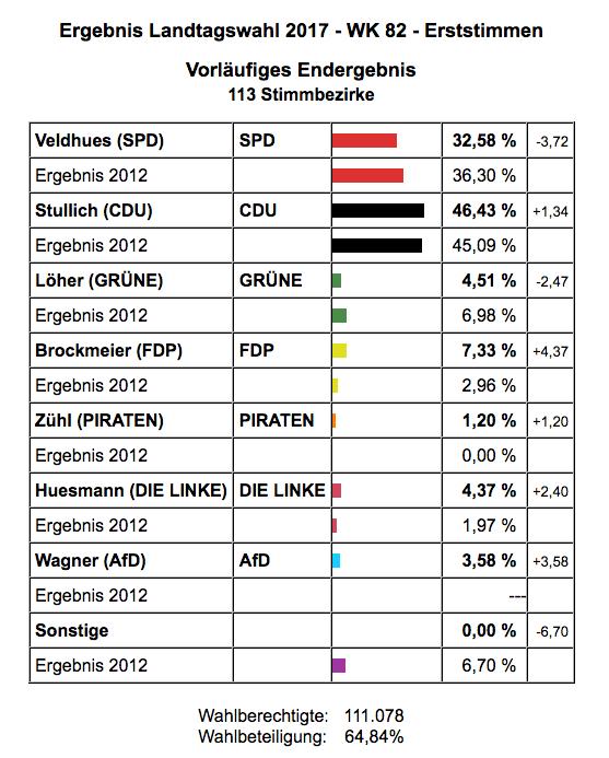 Ergebnis der Landtagswahl im Wahlkreis Steinfurt II